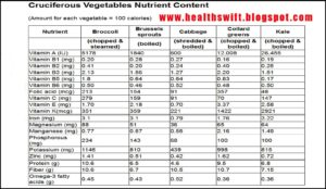 List Of Cruciferous Vegetables