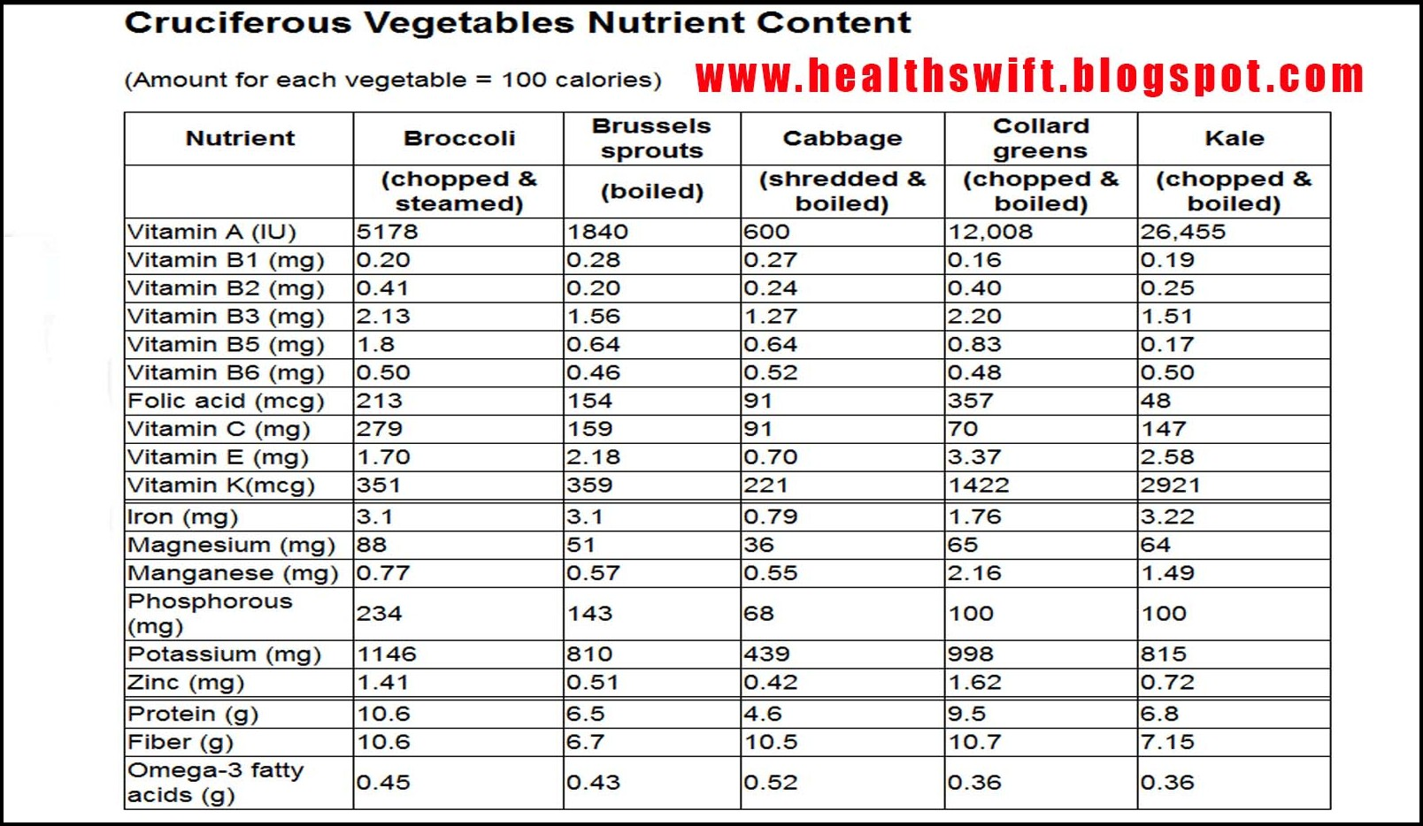 List Of Cruciferous Vegetables