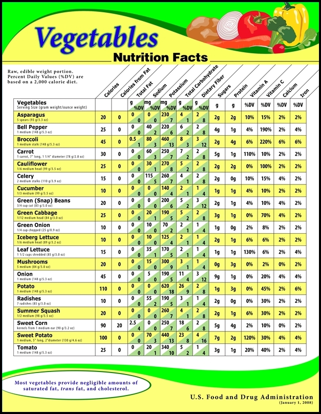 Nutritional Value Of Vegetables