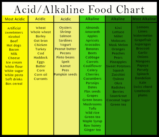 Acidic Fruits And Vegetables