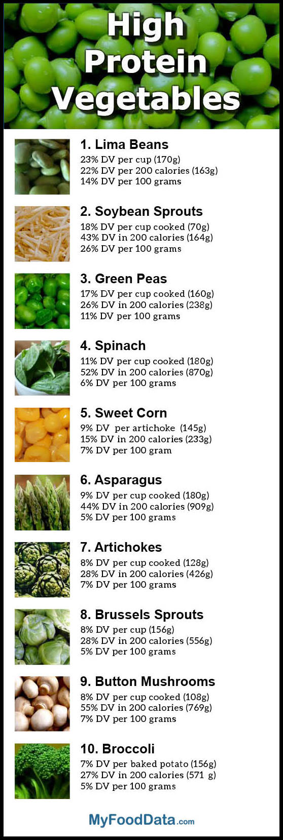 Vegetables That Are High In Protein