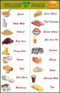 Vitamin D Rich Vegetables