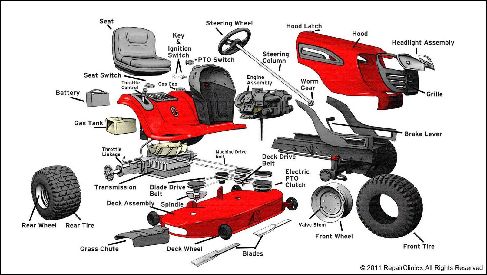 Riding Lawn Mower Diagram Wiring Data Sears Tractor Craftsman Parts The Garden
