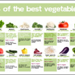 Good Vegetables To Eat
