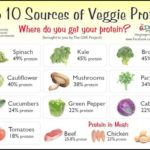 Protein Content Of Vegetables
