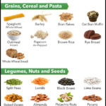 What Vegetable Has The Most Fiber
